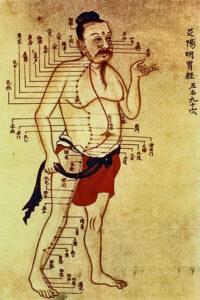 Kinesisk kort over meridian baner